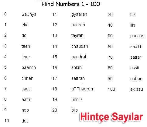 Hintçe Sayılar, Hintçe Rakamlar ve Okunuşları